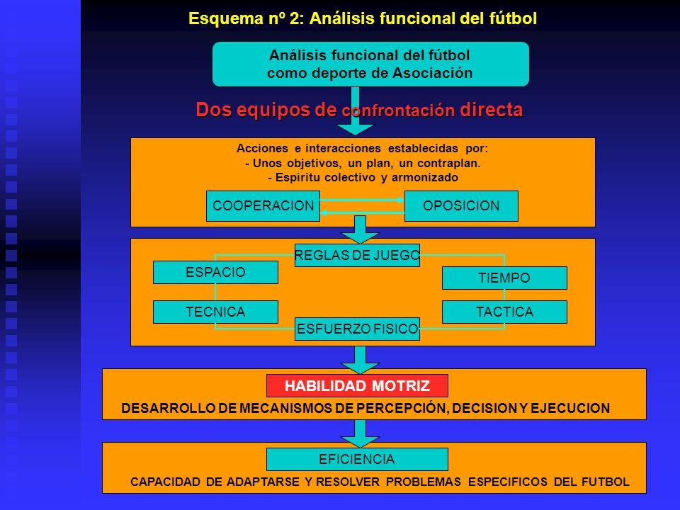 Esquema nº 2: Análisis funcional del fútbol