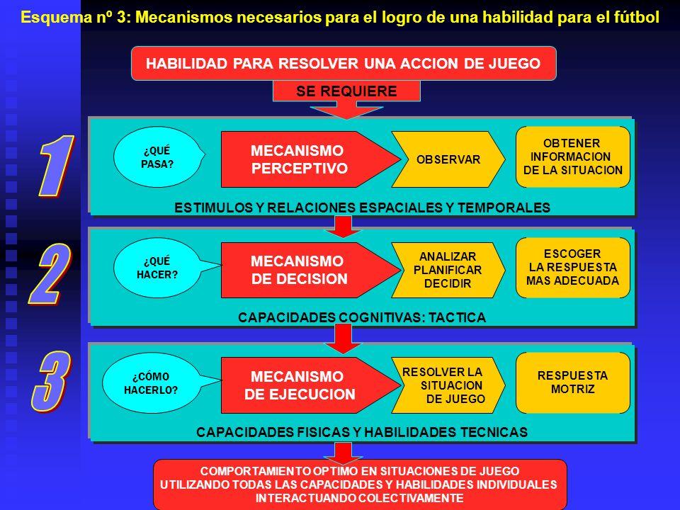 HABILIDAD PARA RESOLVER UNA ACCION DE JUEGO