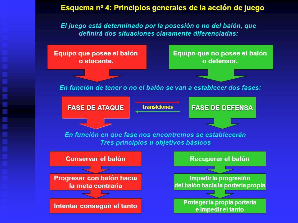 Esquema nº 4: Principios generales de la acción de juego