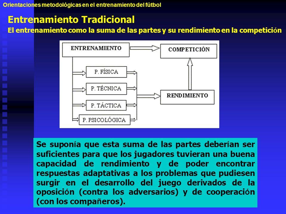 Orientaciones metodológicas en el entrenamiento del fútbol