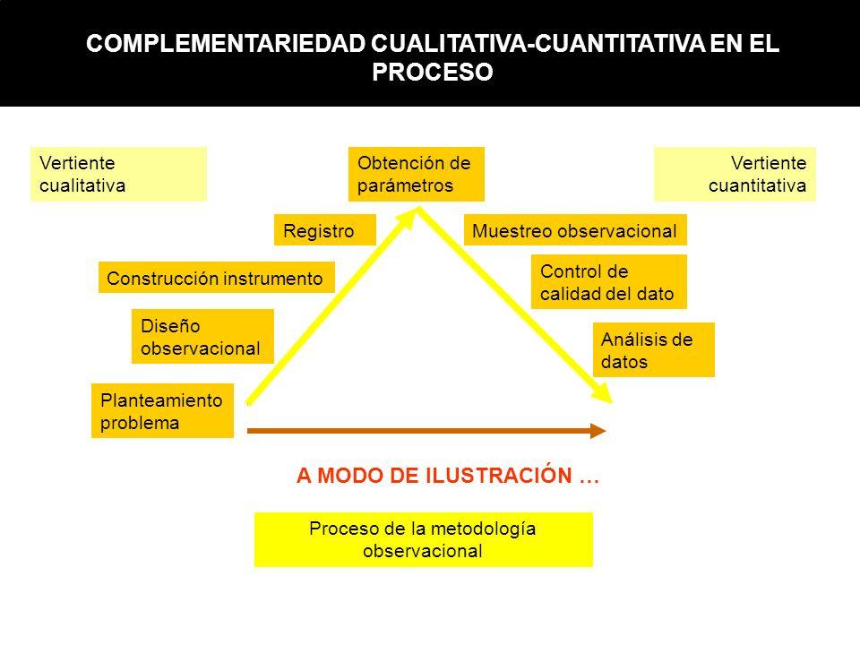 COMPLEMENTARIEDAD CUALITATIVA-CUANTITATIVA EN EL PROCESO