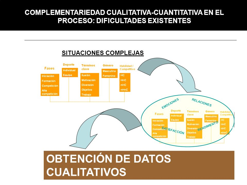 OBTENCIÓN DE DATOS CUALITATIVOS