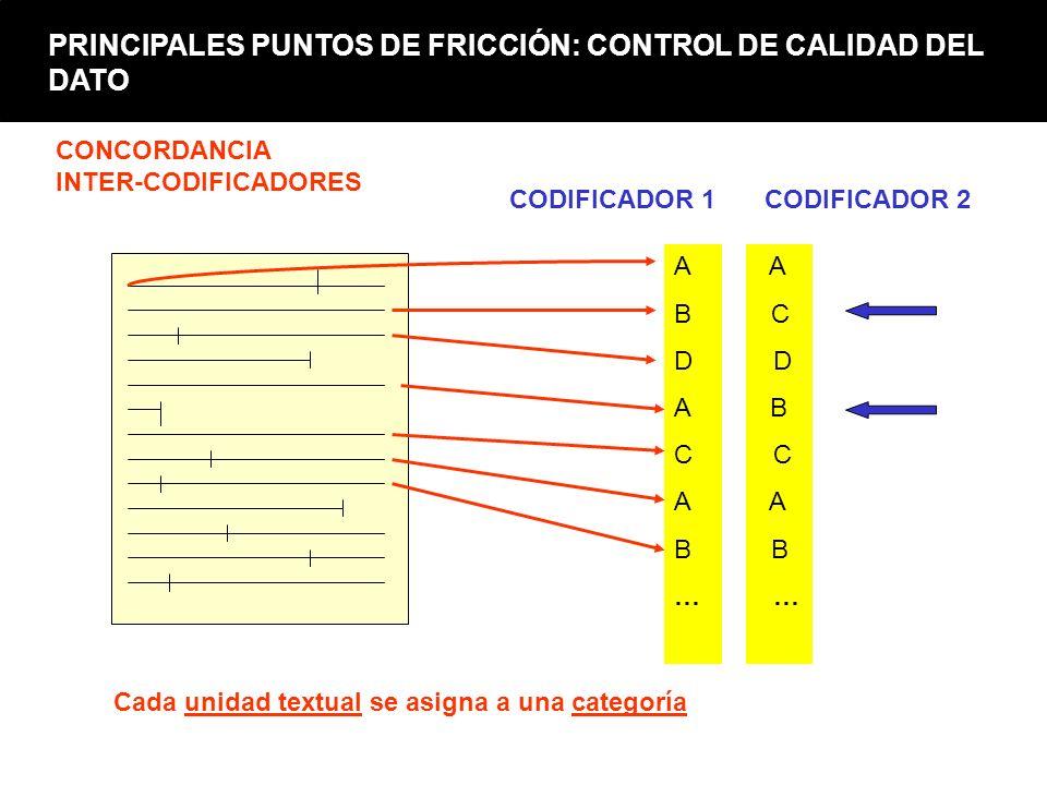 PRINCIPALES PUNTOS DE FRICCIÓN: CONTROL DE CALIDAD DEL DATO