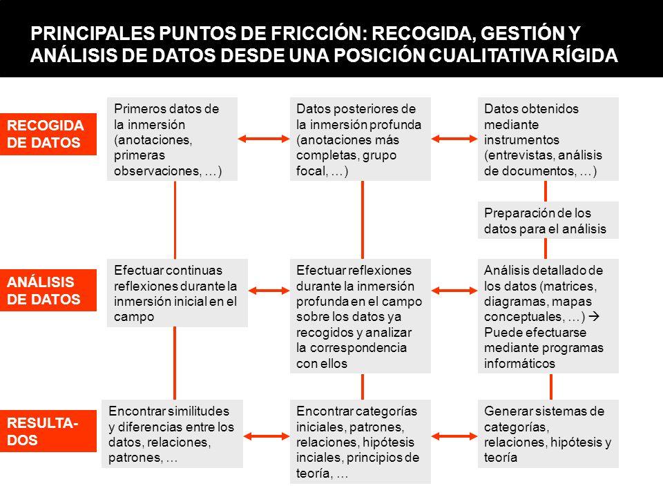 PRINCIPALES PUNTOS DE FRICCIÓN: RECOGIDA, GESTIÓN Y ANÁLISIS DE DATOS DESDE UNA POSICIÓN CUALITATIVA RÍGIDA