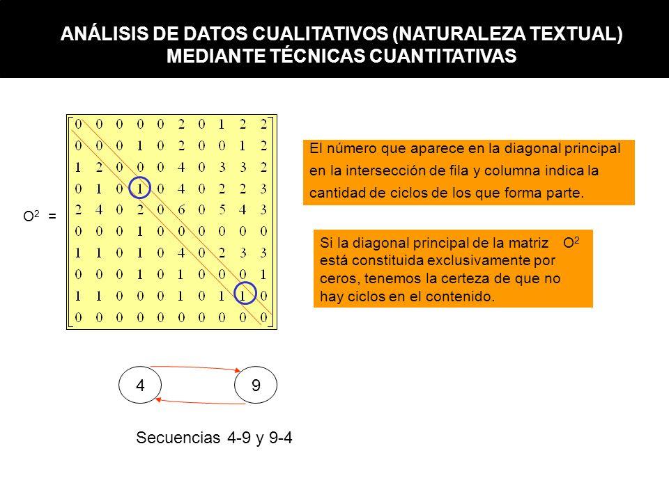 ANÁLISIS DE DATOS CUALITATIVOS (NATURALEZA TEXTUAL) MEDIANTE TÉCNICAS CUANTITATIVAS