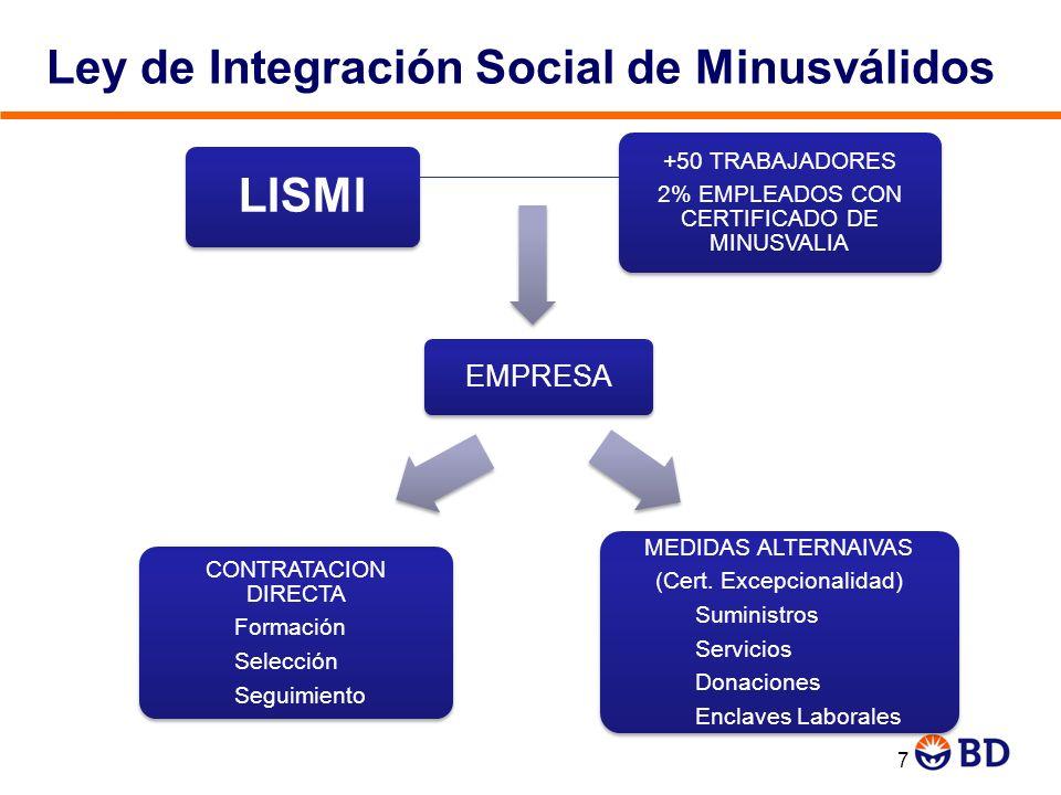 Ley de Integración Social de Minusválidos