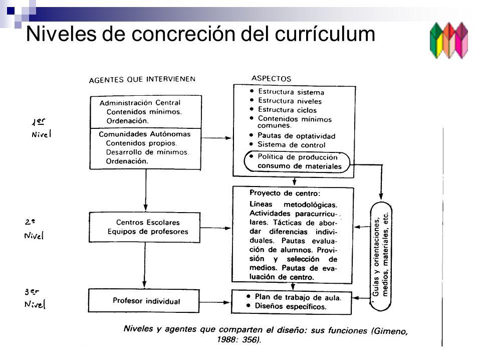 Niveles de concreción del currículum