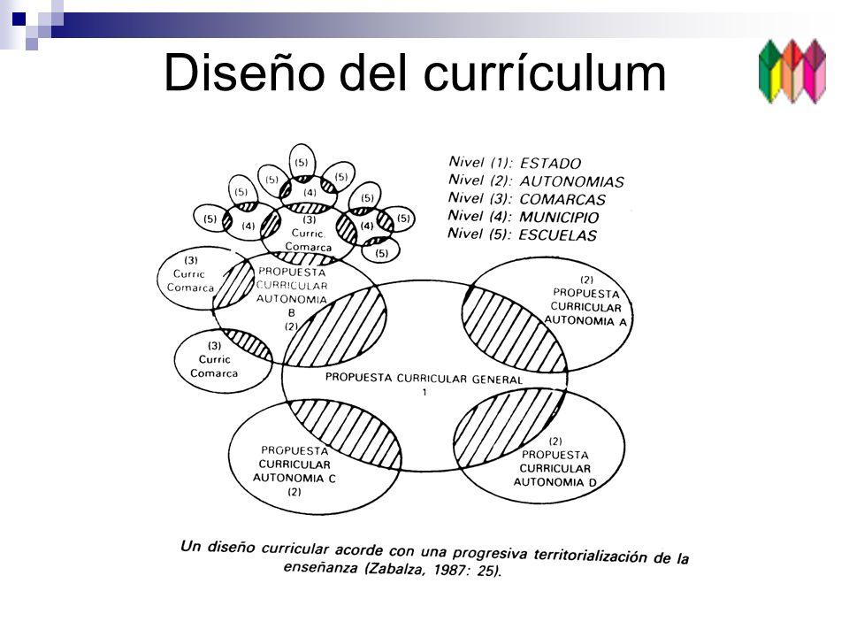 Diseño del currículum