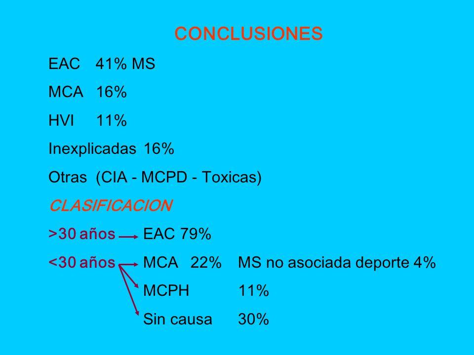 CONCLUSIONES EAC 41% MS MCA 16% HVI 11% Inexplicadas 16%
