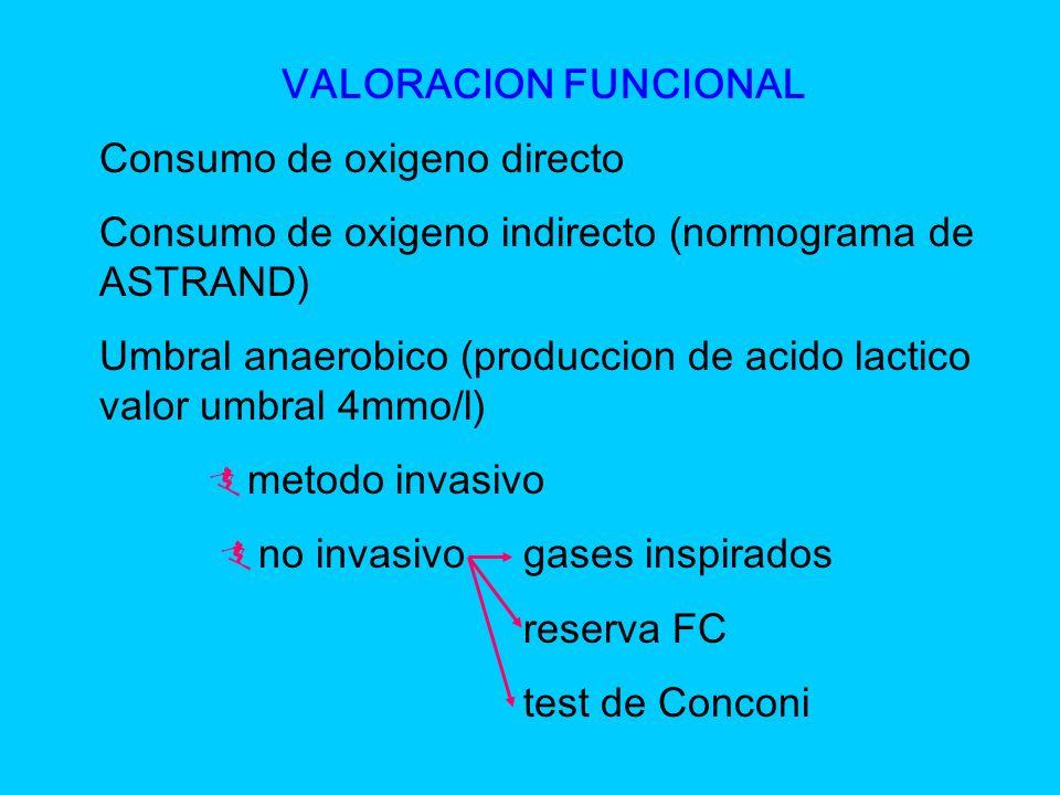 VALORACION FUNCIONAL Consumo de oxigeno directo. Consumo de oxigeno indirecto (normograma de ASTRAND)