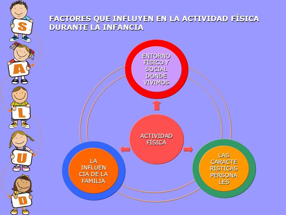FACTORES QUE INFLUYEN EN LA ACTIVIDAD FÍSICA DURANTE LA INFANCIA