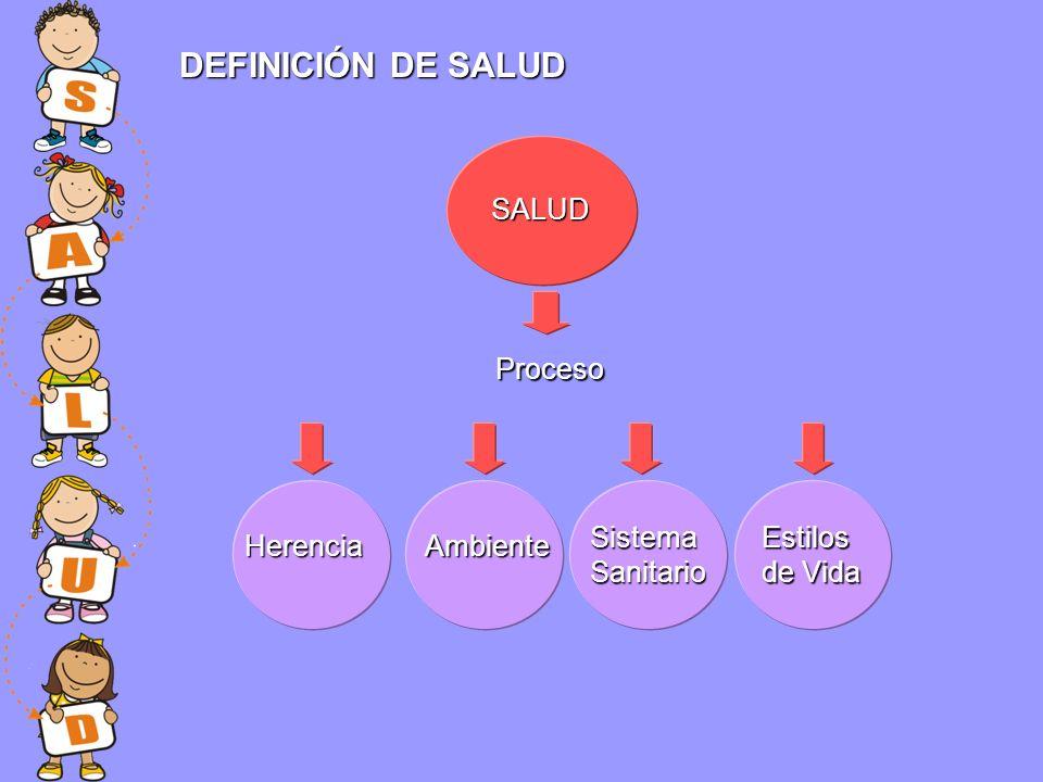 DEFINICIÓN DE SALUD SALUD Proceso Sistema Sanitario Estilos de Vida