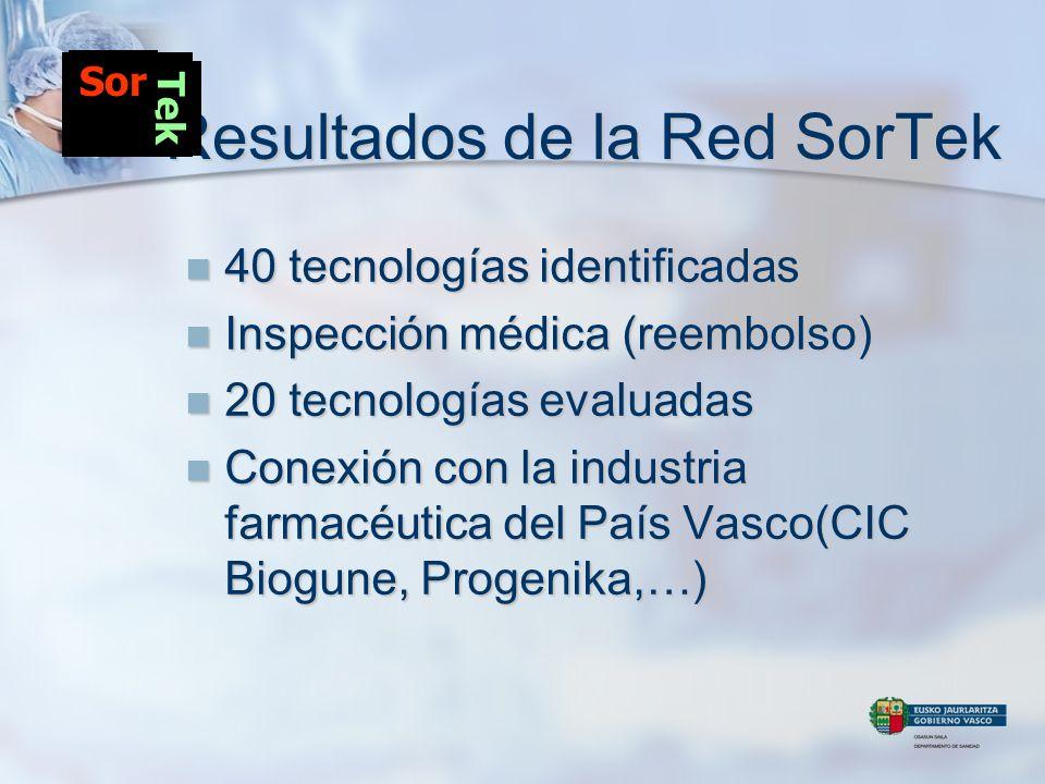 Resultados de la Red SorTek