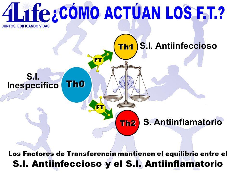 ¿CÓMO ACTÚAN LOS F.T. S.I. Antiinfeccioso S.I. Inespecífico Th0