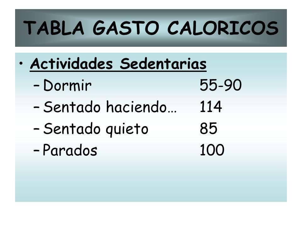 TABLA GASTO CALORICOS Actividades Sedentarias Dormir 55-90