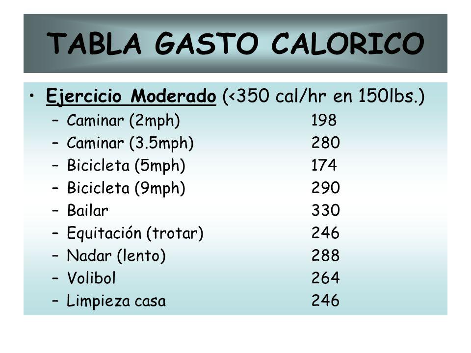 TABLA GASTO CALORICO Ejercicio Moderado (<350 cal/hr en 150lbs.)