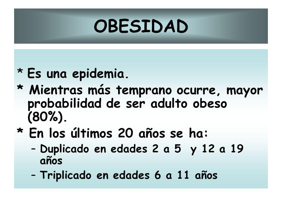 OBESIDAD * Es una epidemia.