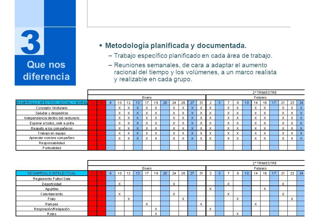 3 Que nos diferencia Metodología planificada y documentada.