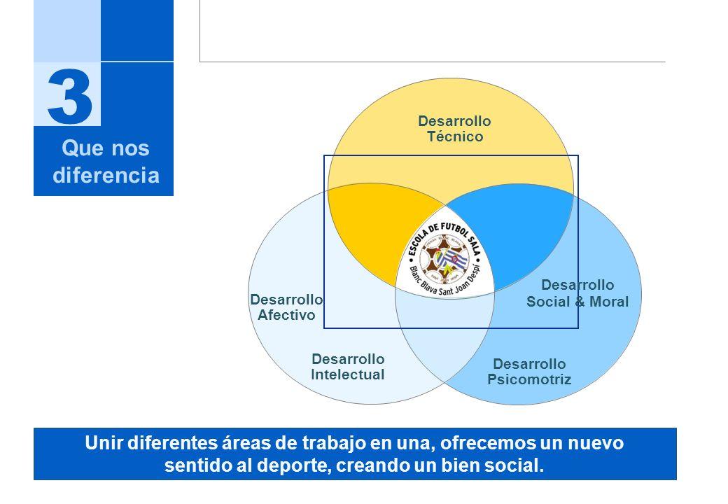 Desarrollo Intelectual Desarrollo Psicomotriz