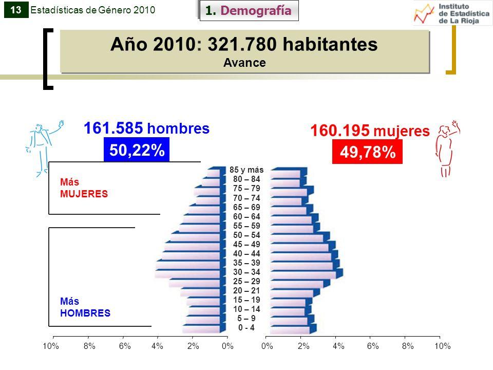 Año 2010: 321.780 habitantes 161.585 hombres 160.195 mujeres 50,22%