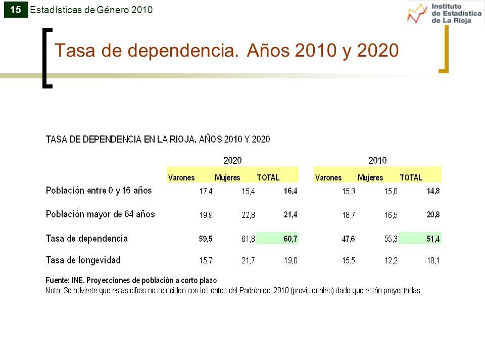 Tasa de dependencia. Años 2010 y 2020