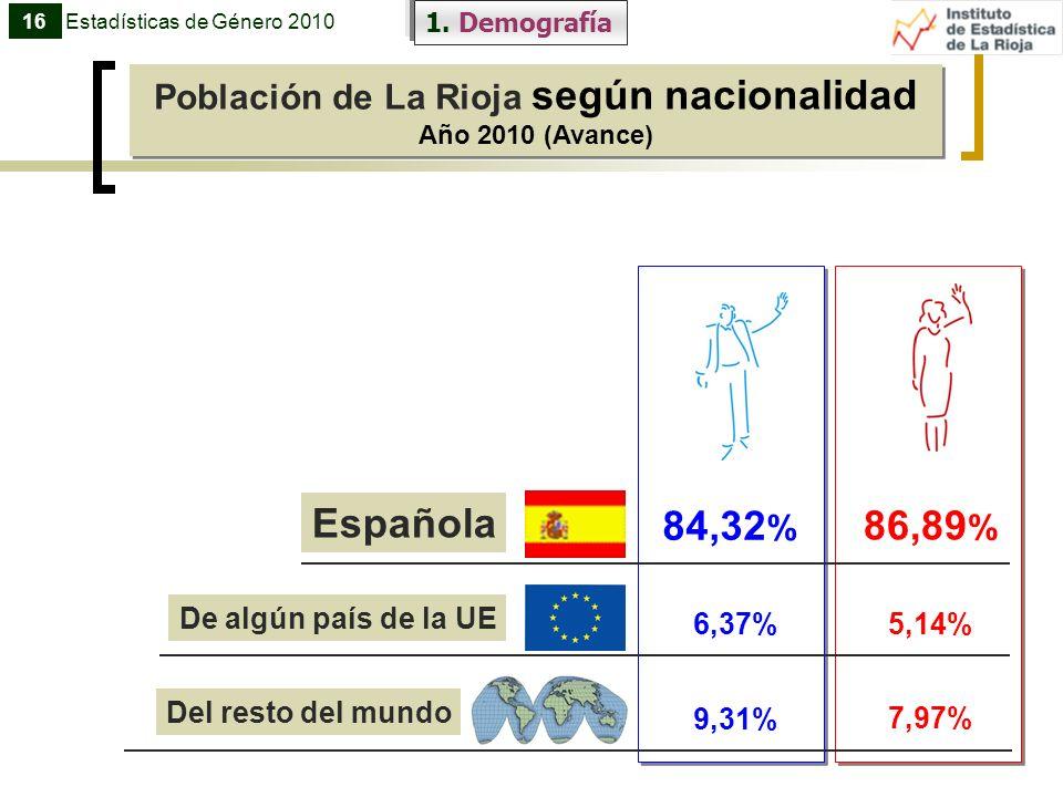 Población de La Rioja según nacionalidad