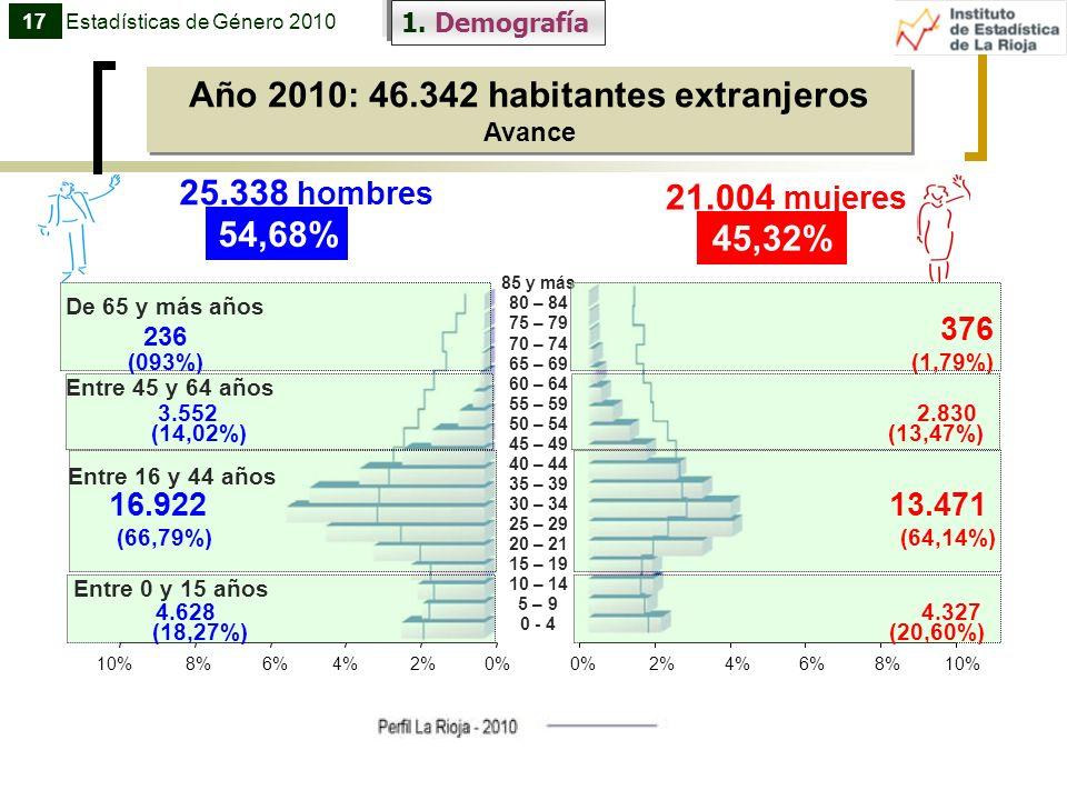 Año 2010: 46.342 habitantes extranjeros