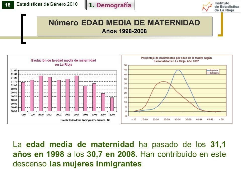 Número EDAD MEDIA DE MATERNIDAD