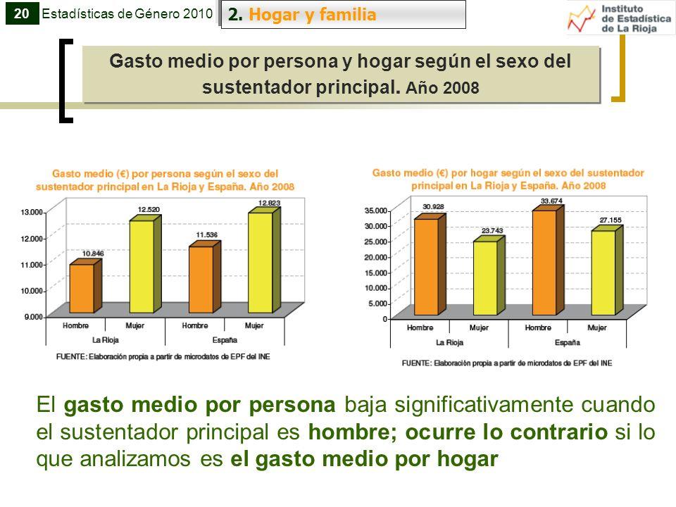 20 Estadísticas de Género 2010. 2. Hogar y familia. Gasto medio por persona y hogar según el sexo del sustentador principal. Año 2008.
