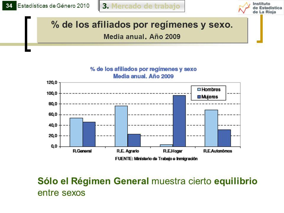 % de los afiliados por regímenes y sexo.