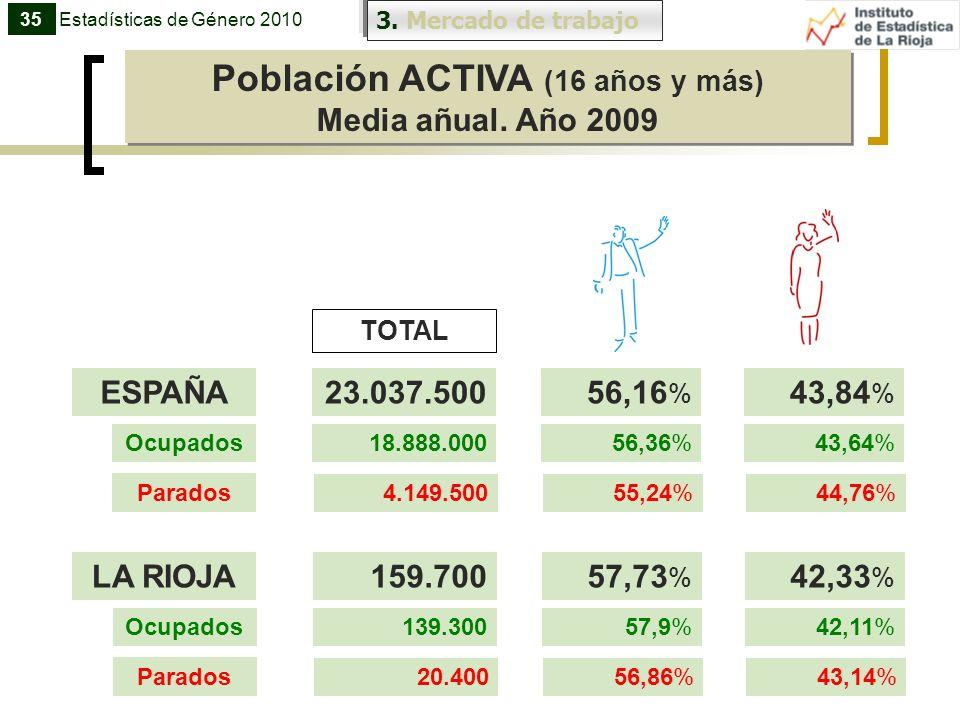 Población ACTIVA (16 años y más)