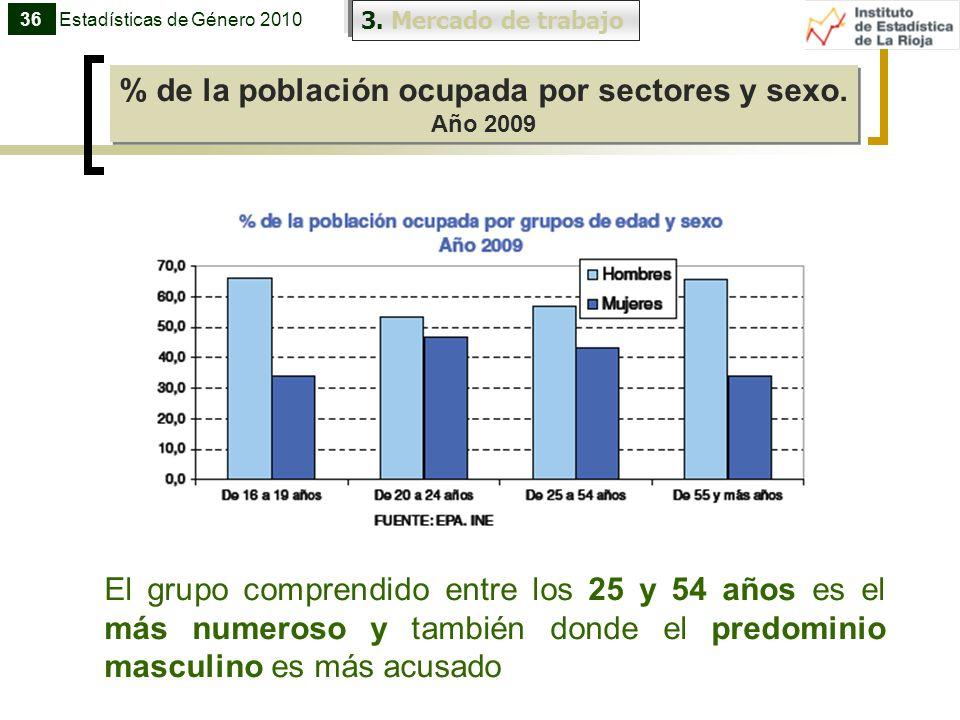 % de la población ocupada por sectores y sexo.