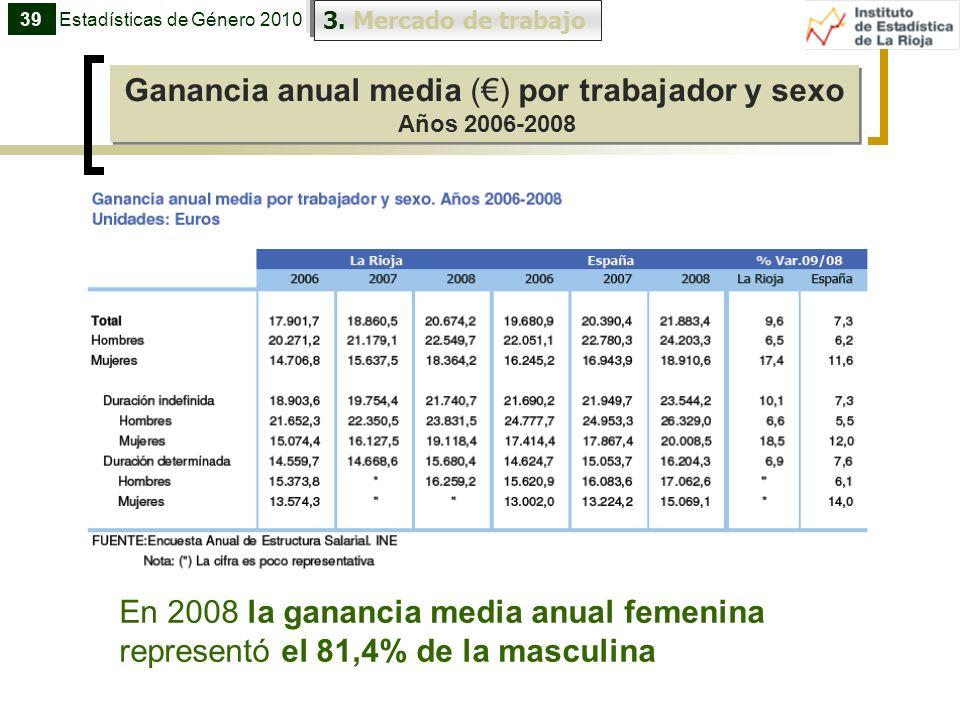 Ganancia anual media (€) por trabajador y sexo