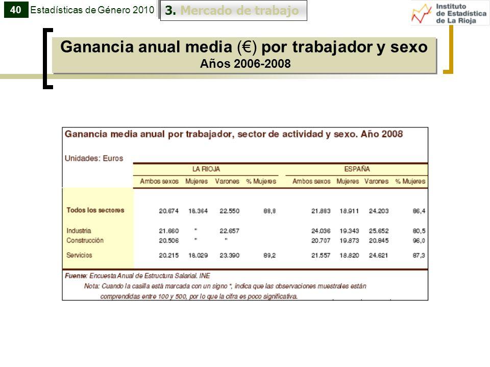 Ganancia anual media (€) por trabajador y sexo Años 2006-2008