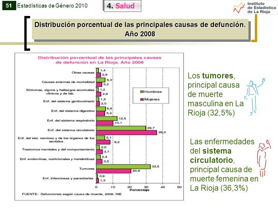 Distribución porcentual de las principales causas de defunción.