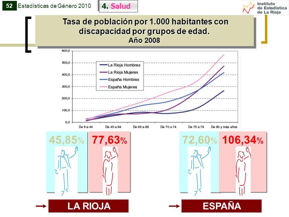 52 Estadísticas de Género 2010. 4. Salud. Tasa de población por 1.000 habitantes con discapacidad por grupos de edad.