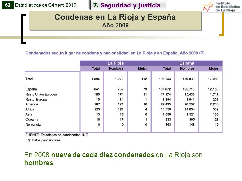 Condenas en La Rioja y España