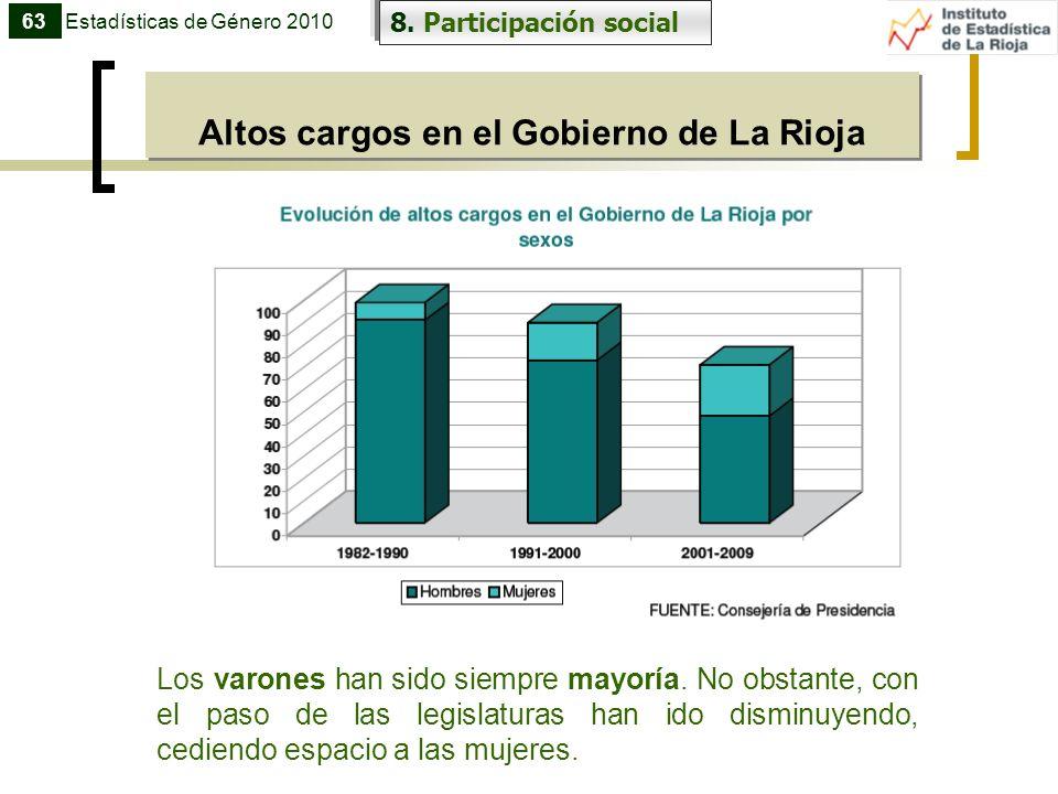 Altos cargos en el Gobierno de La Rioja