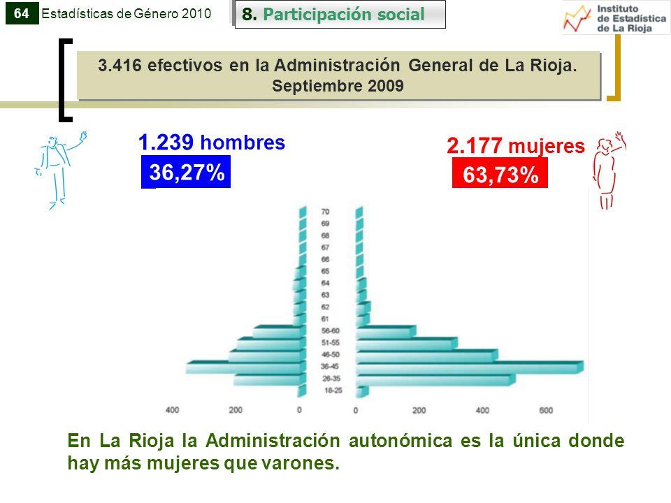 3.416 efectivos en la Administración General de La Rioja.