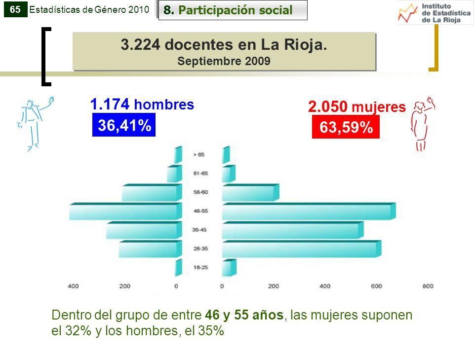 3.224 docentes en La Rioja. 1.174 hombres 2.050 mujeres 36,41% 63,59%