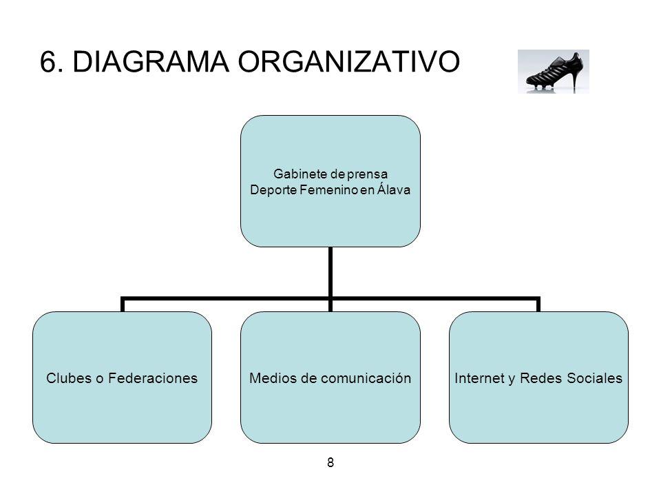 6. DIAGRAMA ORGANIZATIVO