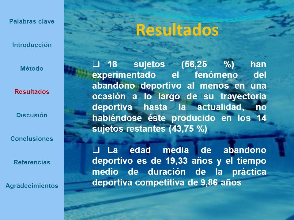 Palabras clave Introducción. Método. Resultados. Discusión. Conclusiones. Referencias. Agradecimientos.