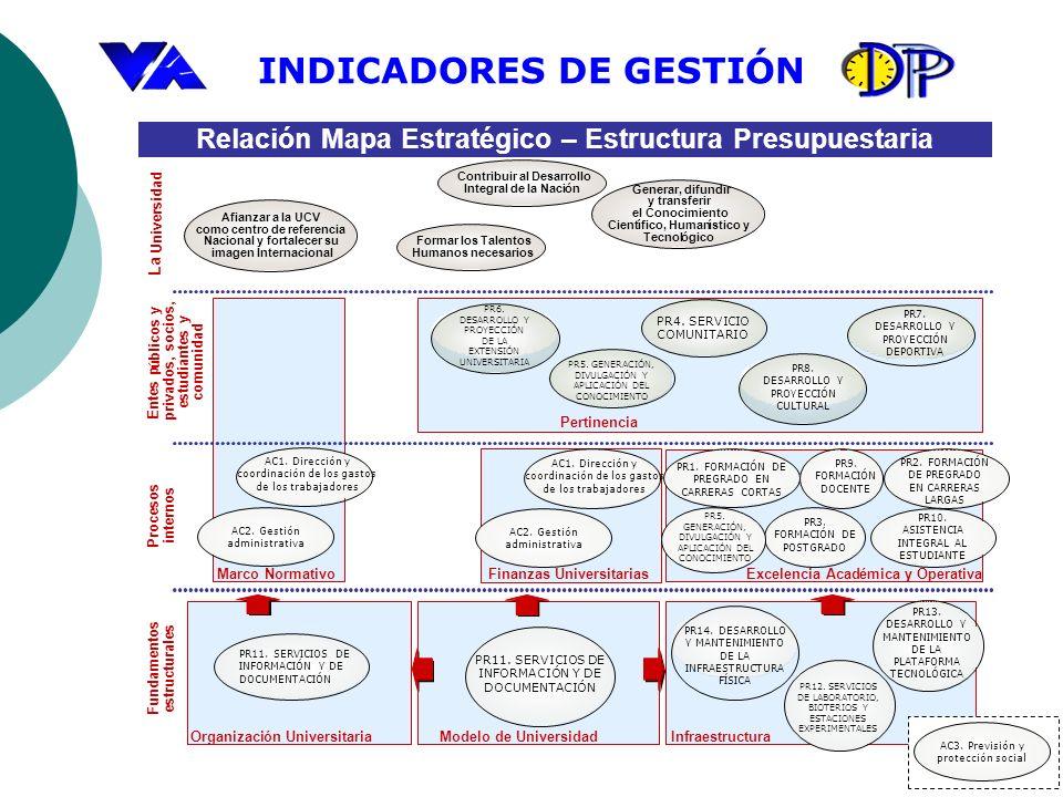 Relación Mapa Estratégico – Estructura Presupuestaria