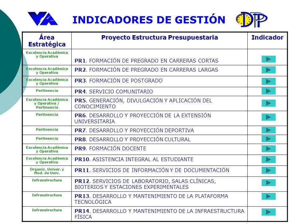 Área Estratégica Proyecto Estructura Presupuestaria Indicador