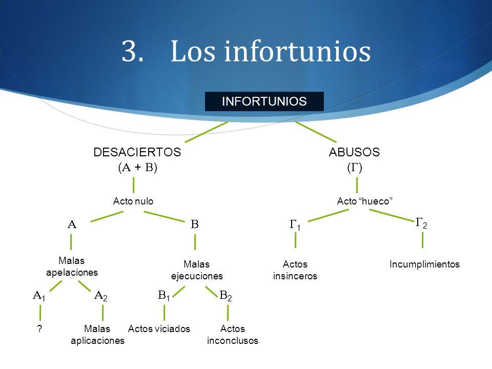 Los infortunios INFORTUNIOS DESACIERTOS (A + B) ABUSOS (G) A B G1 G2