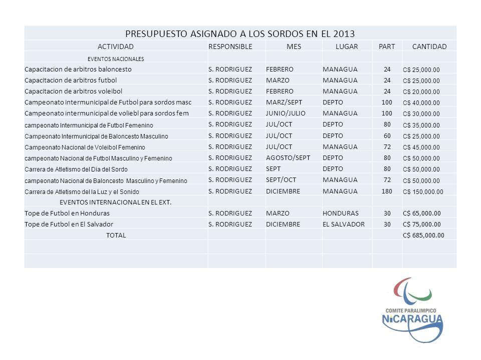 PRESUPUESTO ASIGNADO A LOS SORDOS EN EL 2013
