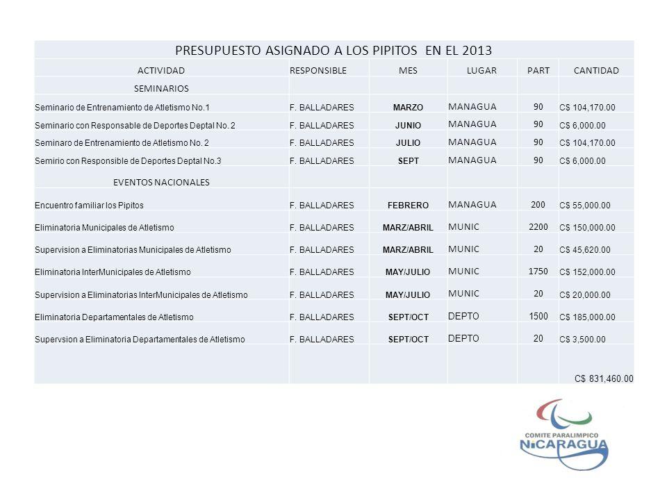 PRESUPUESTO ASIGNADO A LOS PIPITOS EN EL 2013