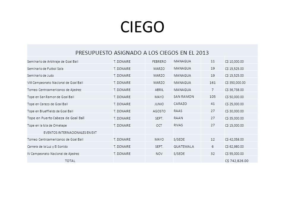 CIEGO PRESUPUESTO ASIGNADO A LOS CIEGOS EN EL 2013 MANAGUA 11 19 161 7