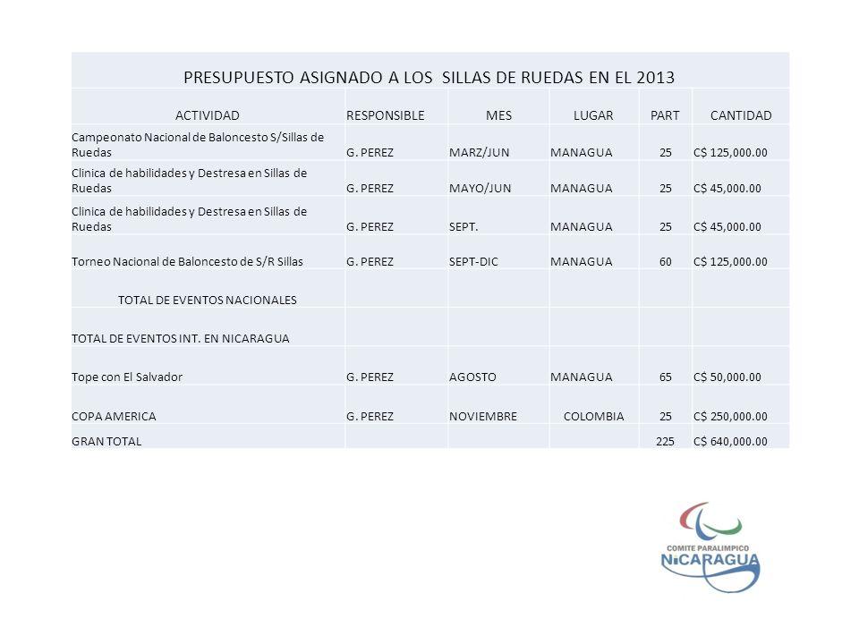 PRESUPUESTO ASIGNADO A LOS SILLAS DE RUEDAS EN EL 2013
