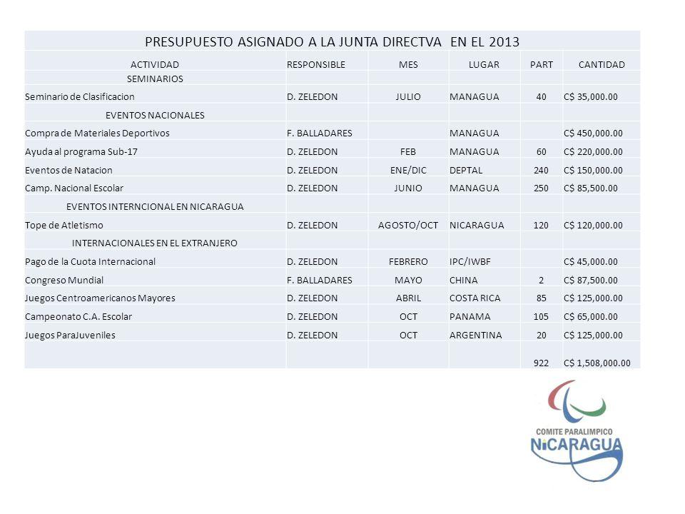 PRESUPUESTO ASIGNADO A LA JUNTA DIRECTVA EN EL 2013